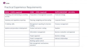 CIMA Practical Experience Requirements
