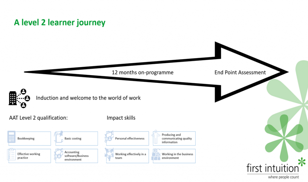 Level 2 Accounts Assistant Learning Journey